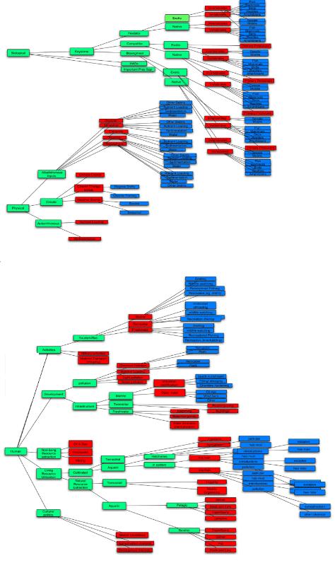 Matrix proposal #1
